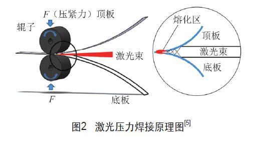 激光压力焊接原理图