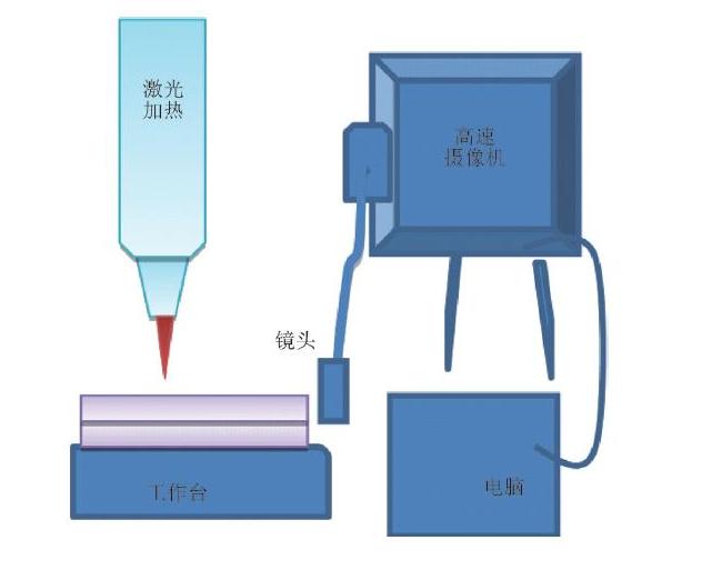 激光焊接过程控制原理