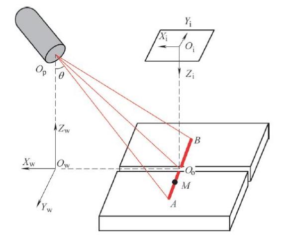 激光焊锡光束