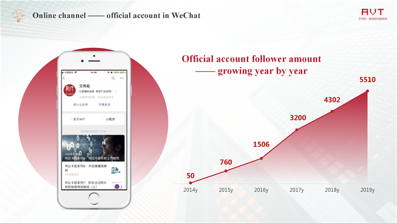AVT Online channel —— official account in WeChat