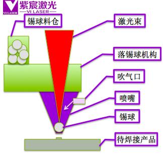 激光喷锡球焊