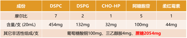 What is the application of sucrose pharmaceutical excipients as freeze-drying protectants for liposomes?-AVT (Shanghai) Pharmaceutical Tech Co., Ltd.