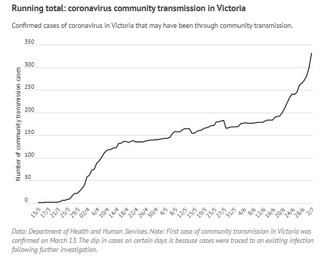 维州社区传播单日增幅最大,大多来自封锁地区-澳洲移民公司