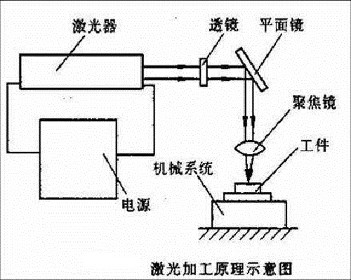 激光焊锡机加工