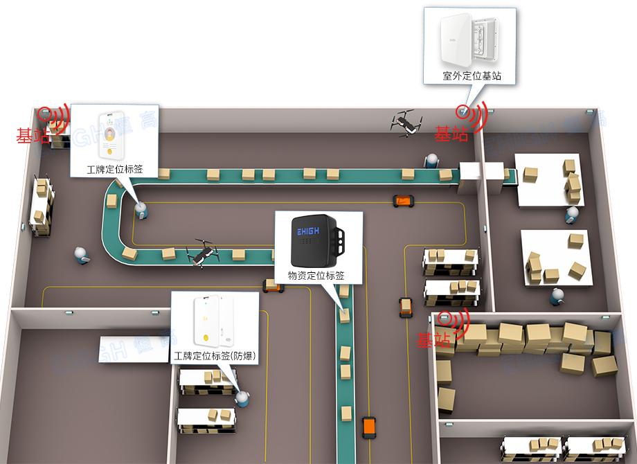 仓储物流定位之系统架构
