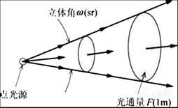 伞棚灯所涉及的光学物理单位