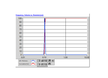 Zeta-APS如何测量Zeta电位和粒度分布?