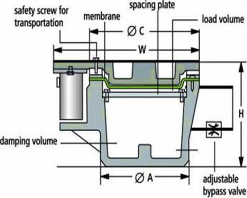 薄膜空气弹簧BiAir结构示意图