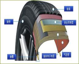 橡膠脫模劑(輪胎)