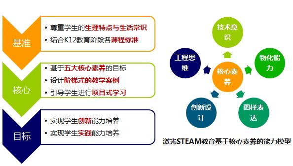 初中激光STEAM课程