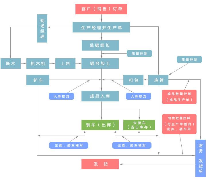 彩app排行榜交易流程