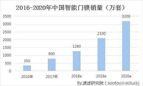 中國智能門鎖2020年預計將達到3200萬套