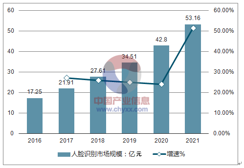 2018年我國人臉識別行業前景分析,規模將達到27.6億元