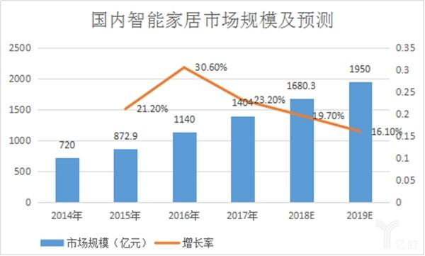 2019年智能門鎖市場發展趨勢