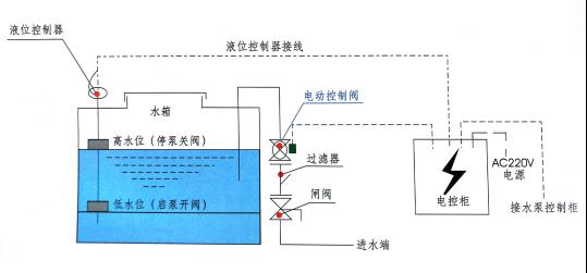直流式电磁(电动)控制阀