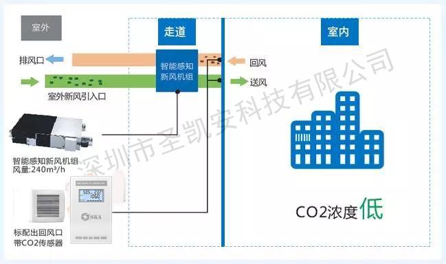 CO2传感器在通风控制领域中的应用