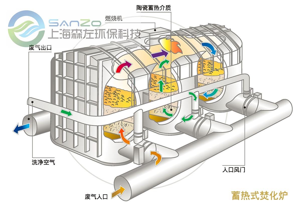 RTO蓄热式热力焚化炉的工作与技术原理
