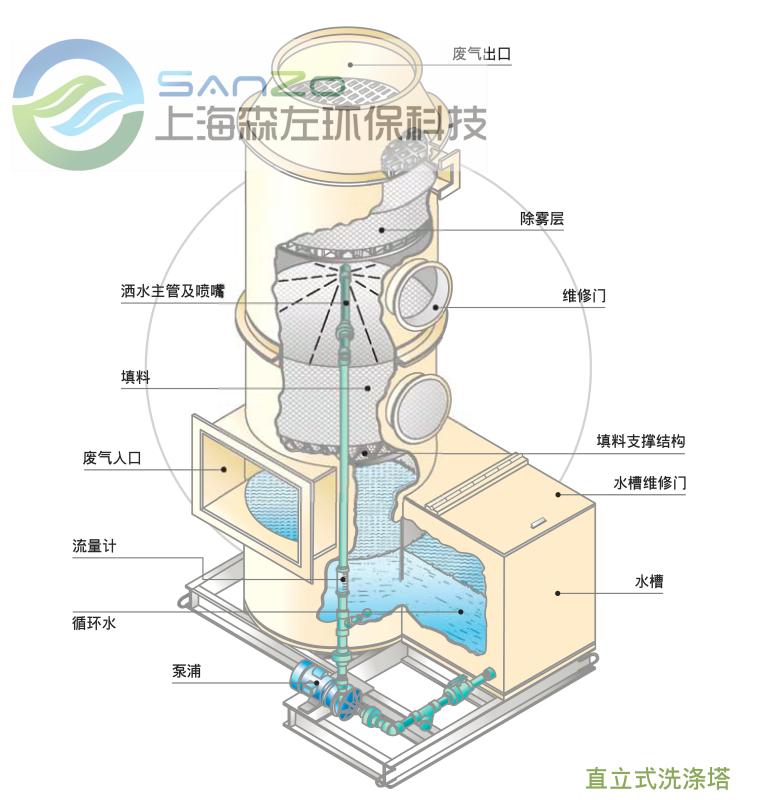 洗涤塔的使用行业及选型方法
