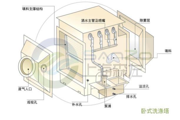 上海森左环保科技有限公司