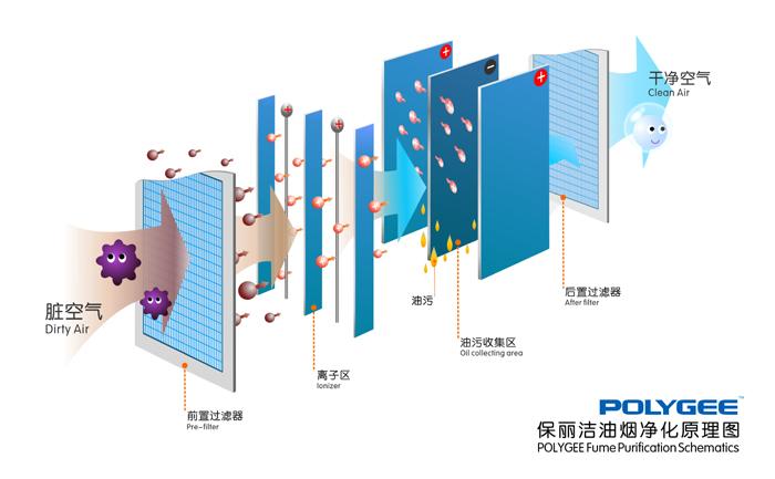 化纤纺丝油烟净化系统