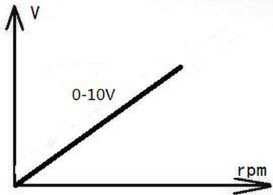 0-10V工作原理图