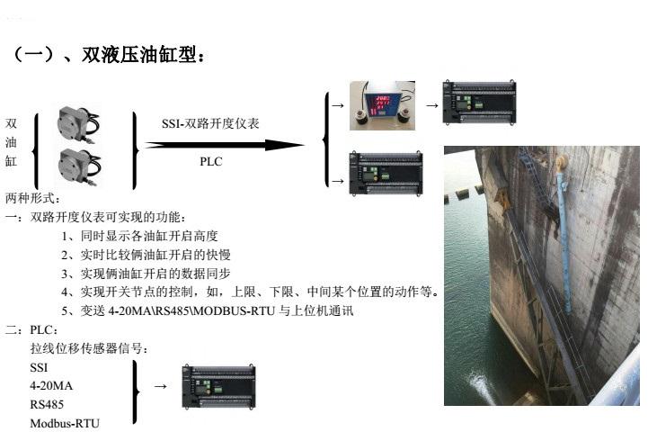 双液压油缸型开度仪配置