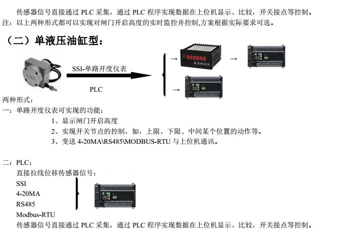 单路液压式闸门开度仪