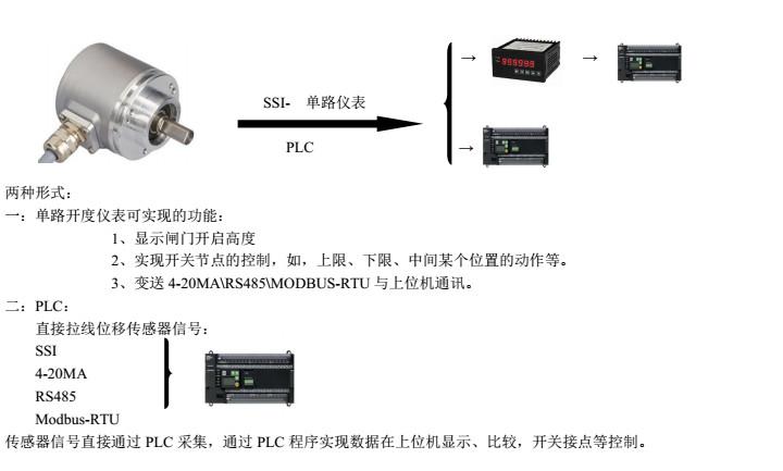 绝对值编码器与PLC通讯