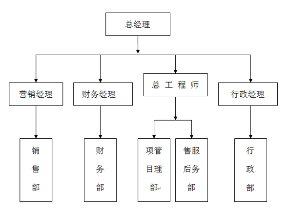 桁萱自动化科技(上海)有限公司组织框架