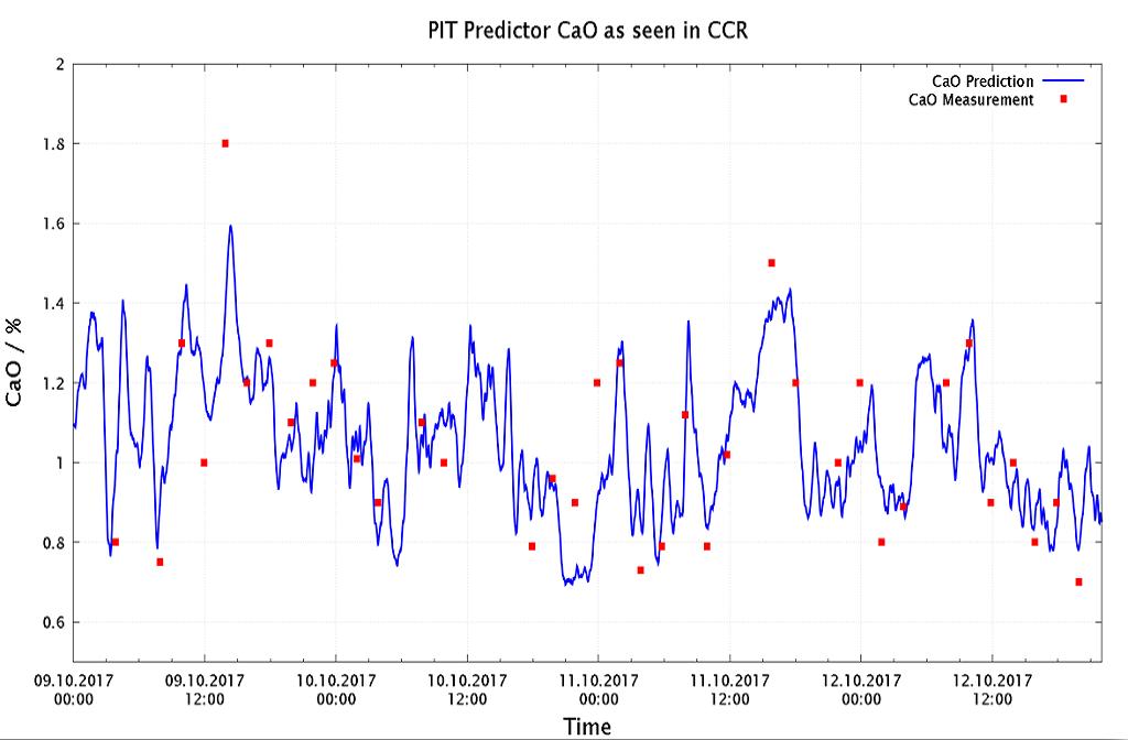PIT Predictor 预测系统
