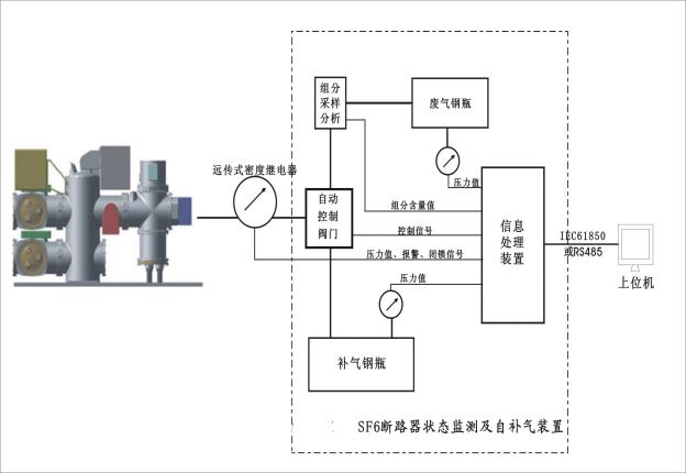 SF6断路器绝缘劣化监测及自补气装置