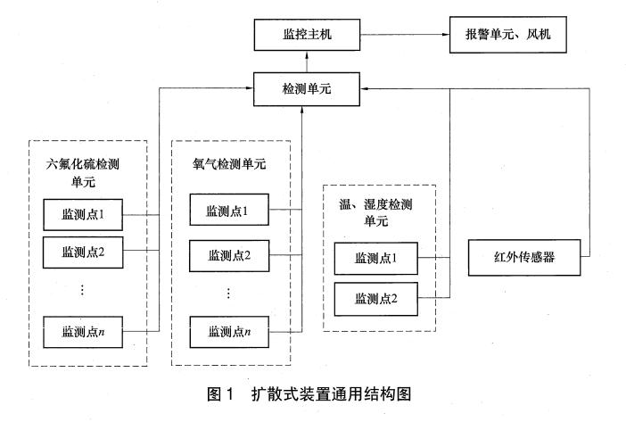SF6泄漏监测系统中扩散式和泵吸式架构的对比分析