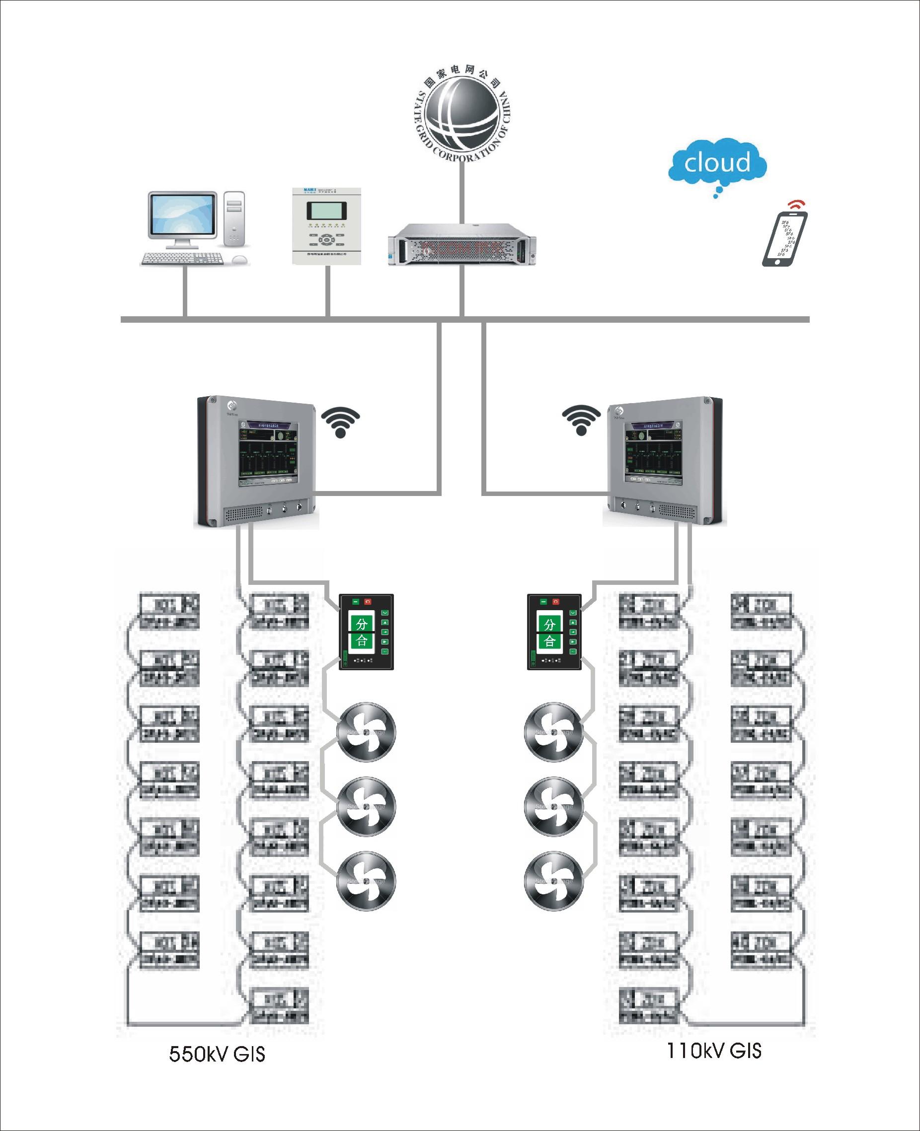 韦弗斯分享:SF6气体检测系统的构成