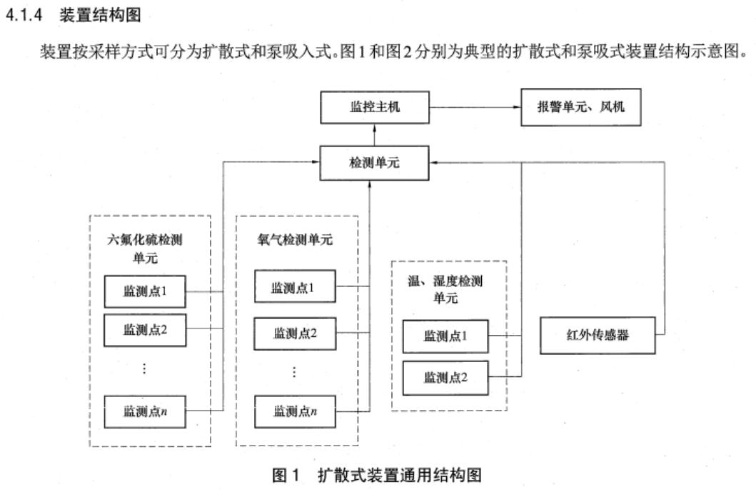 SF6监测系统扩散式结构图