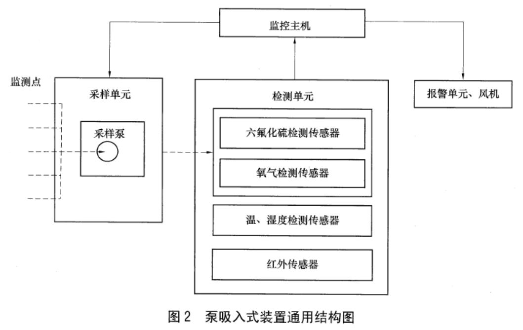 SF6监测系统泵吸式架构图