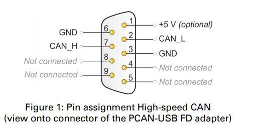 Peak System适配器PCAN-USB FD