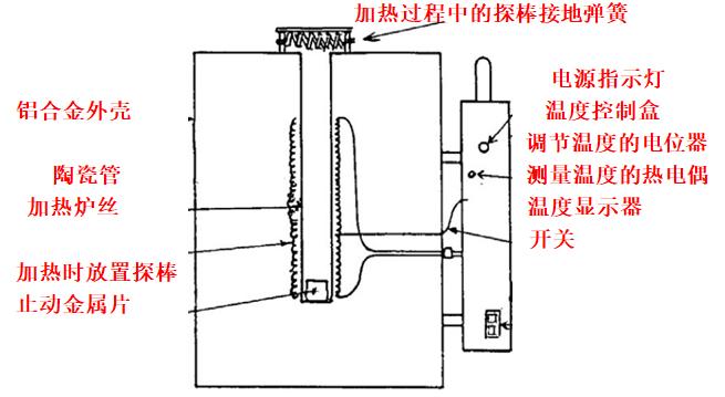 IVF冷却特性测试仪加热炉