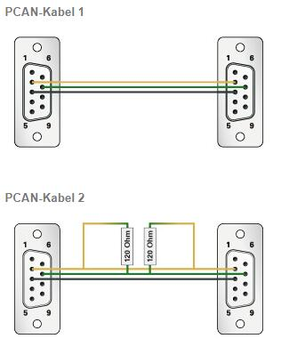 Peak system PCAN-Kabel 1 & 2 CAN连接电缆