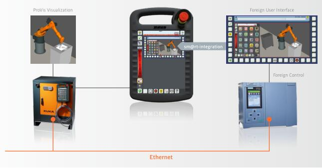 KUKA机器人控制系统KRC ROBOTstar