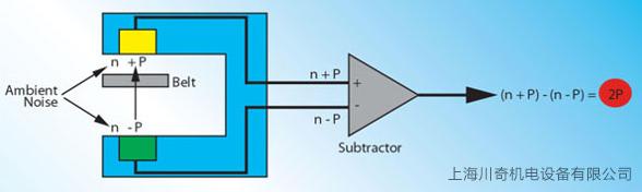 clavis皮带张力仪声学传感器原理