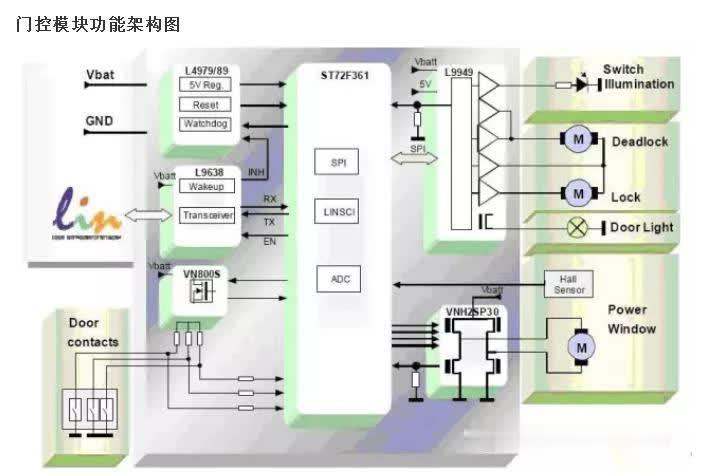 门控系统模块-彩世界开奖视频直播