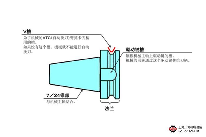 BT刀柄结构形式