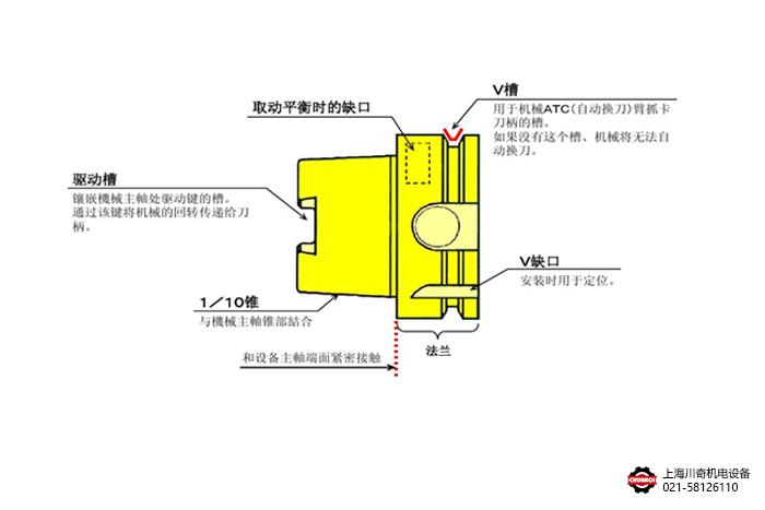 HSK刀柄基本结构