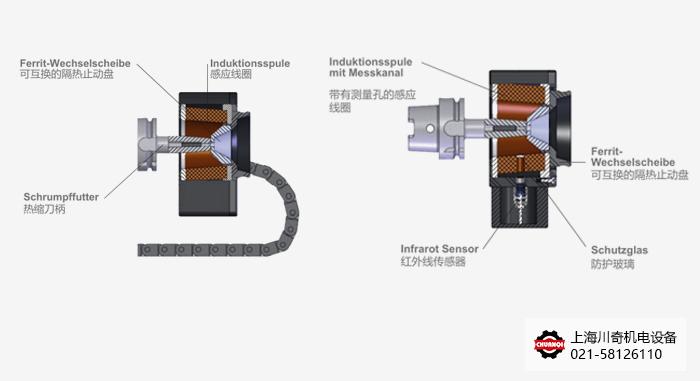Diebold US1100热缩机基础款线圈和智能温控感应线圈