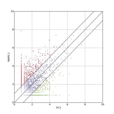 差异环状RNA的筛选