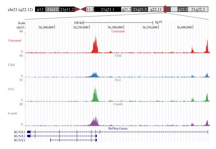 蛋白因子富集峰(peak)识别