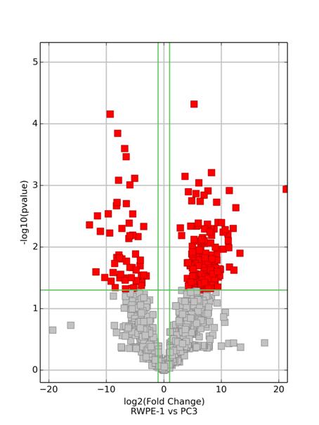差异LncRNA的筛选