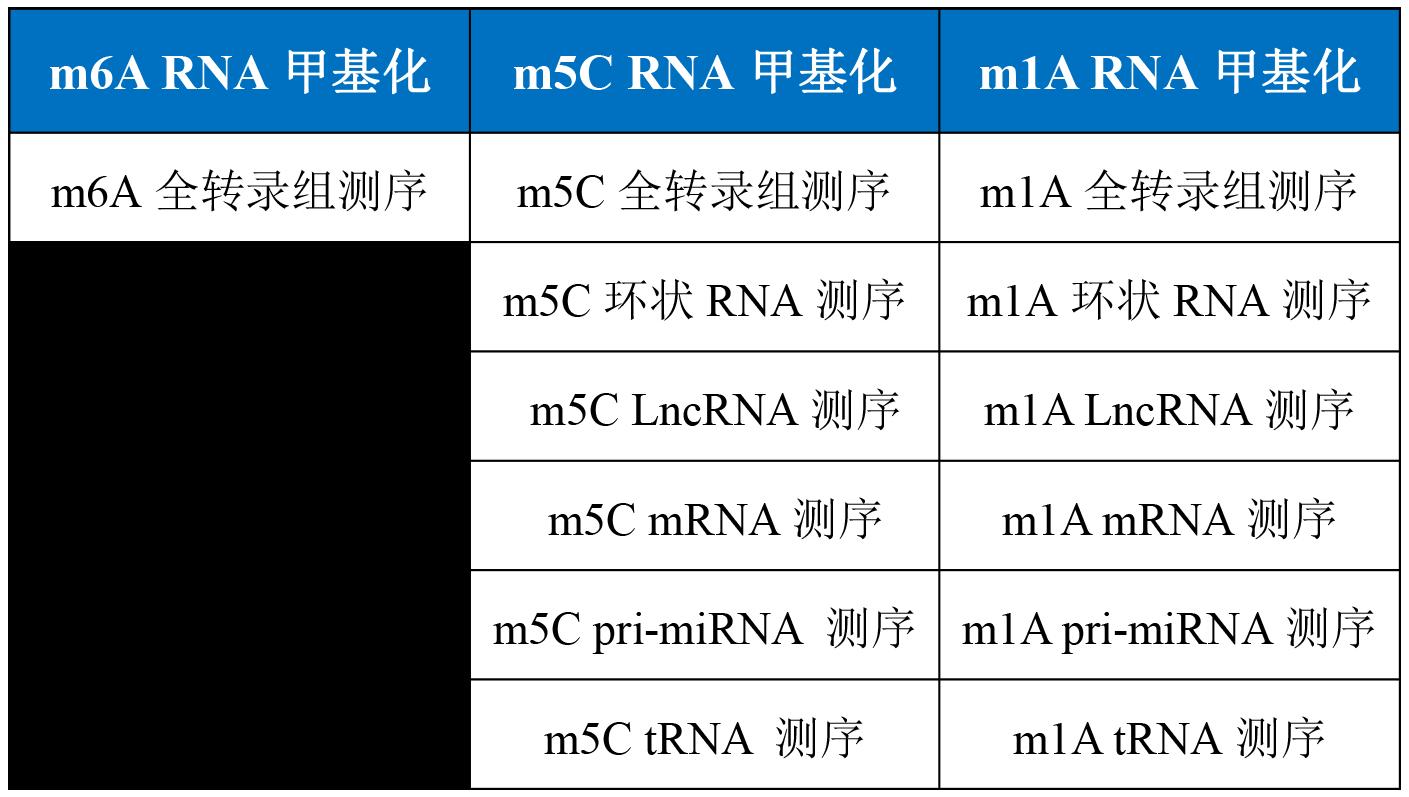 RNA甲基化测序产品