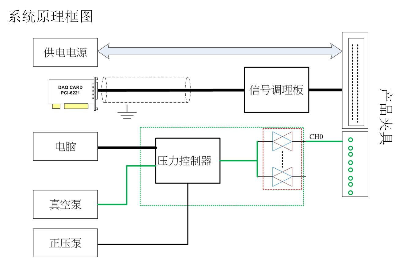 汽车压力传感器老化测试系统原理图