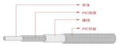 UL 1185 單芯屏蔽電線